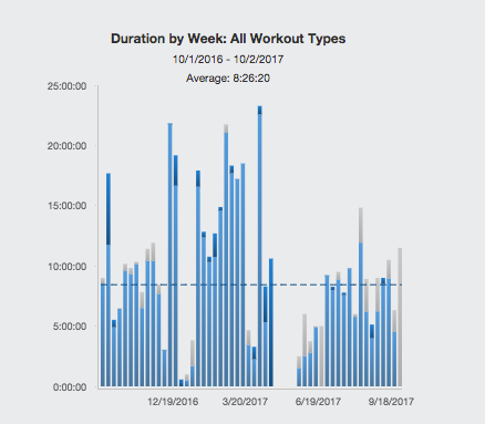 Weekly Training Volume for six months leading up to Everest.