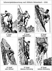 Welzenbach climbing grade scale
